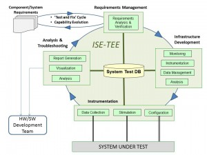 Integrated System Engineering - Test & Evaluation Environment